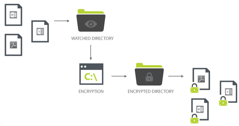 client_side_file_encryption