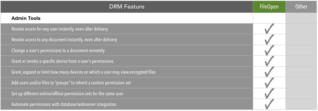 The Ultimate DRM Feature Checklist